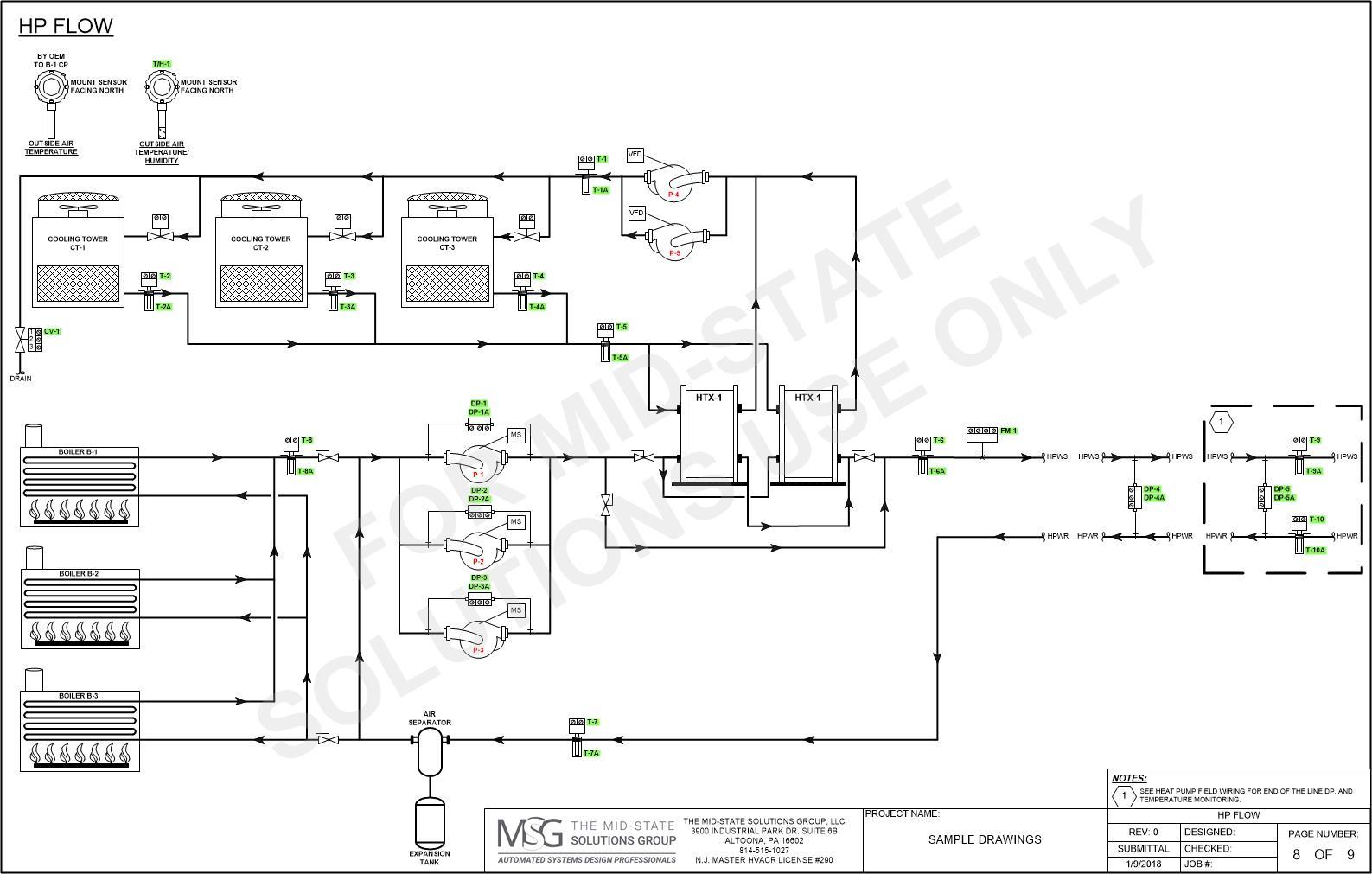 Website Flow Diagram